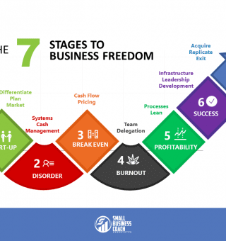 7 Steps to Business Freedom