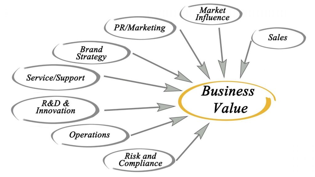 business-value
